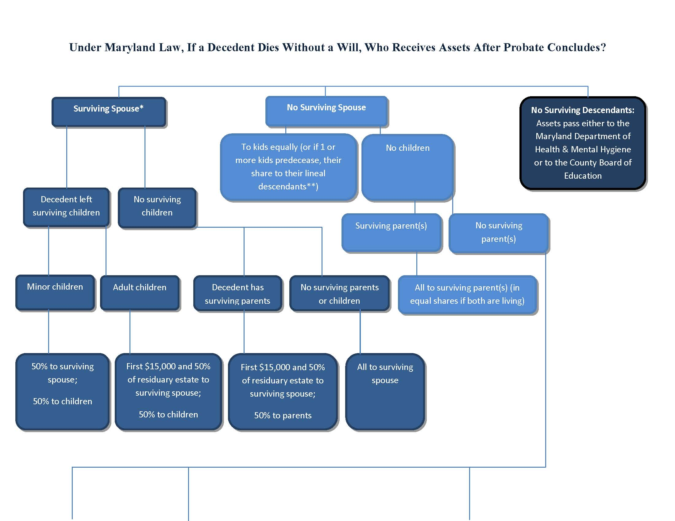 Laws Of Intestacy Flowchart Flowchart In Word
