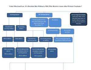 Intestate FlowChart- FINAL_Page_1